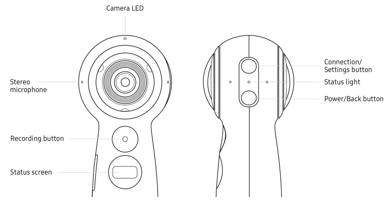 Samsung Gear 360 (2017) - Buttons